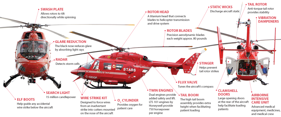 Our Helicopter Fleet | STARS air ambulance